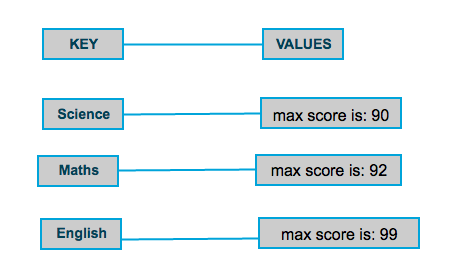 Hadoop Reducer output