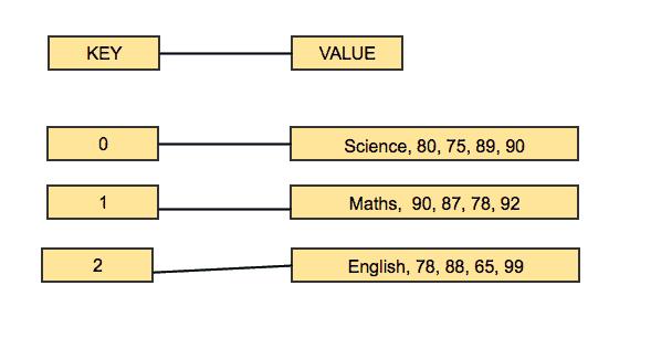 Mapper input with TextInputFormat.