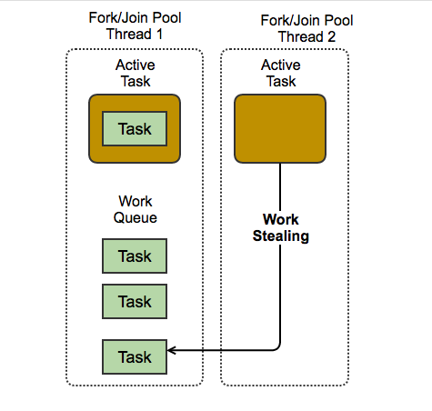 ForkJoinPool Work-Stealing