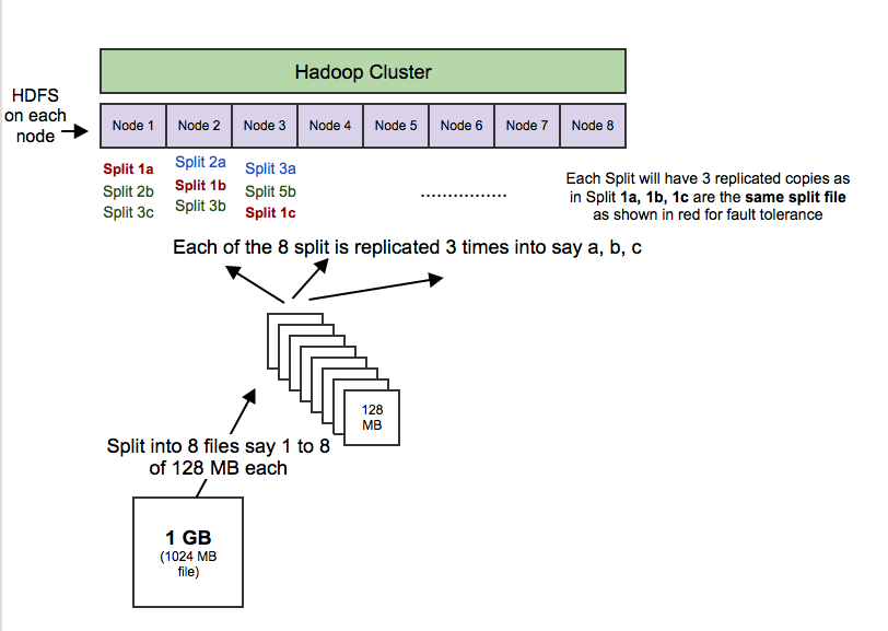 HDFS (Hadoop Distributed Files System)