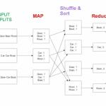 MapReduce phases