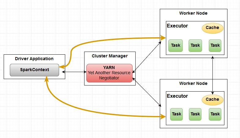 SparkContext with Executors executing tasks