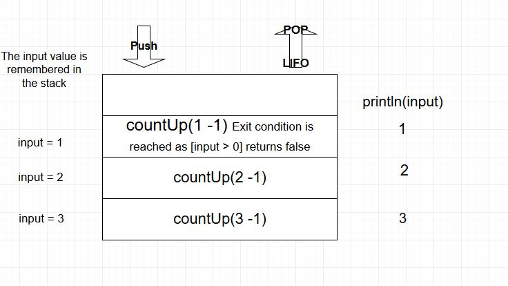 Scala recursion - counting up