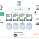 Microservices with Spring