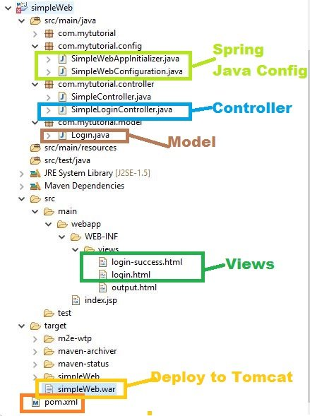 04: Spring MVC with Thymeleaf and JavaConfigs | Java-Success com