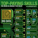 top paying skills