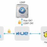 HUE with LDAP