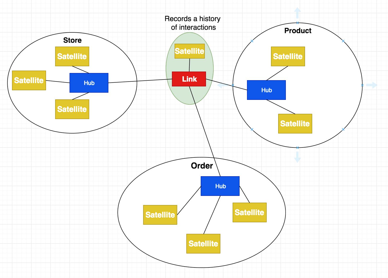 Data Vault Modelling