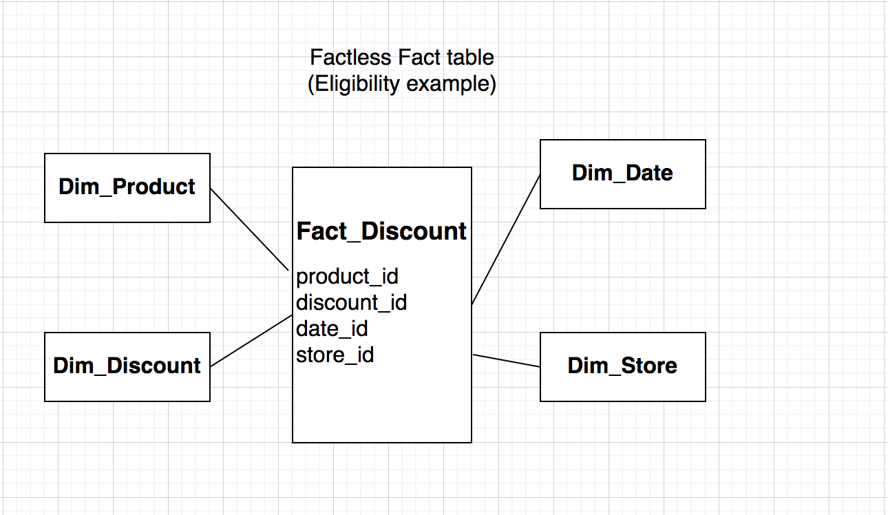 Factless Fact table - eligibility example