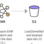 Amazon EMR & S3 buckets
