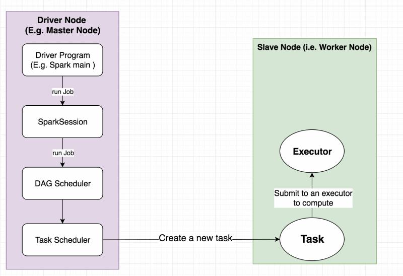 Spark job execution model