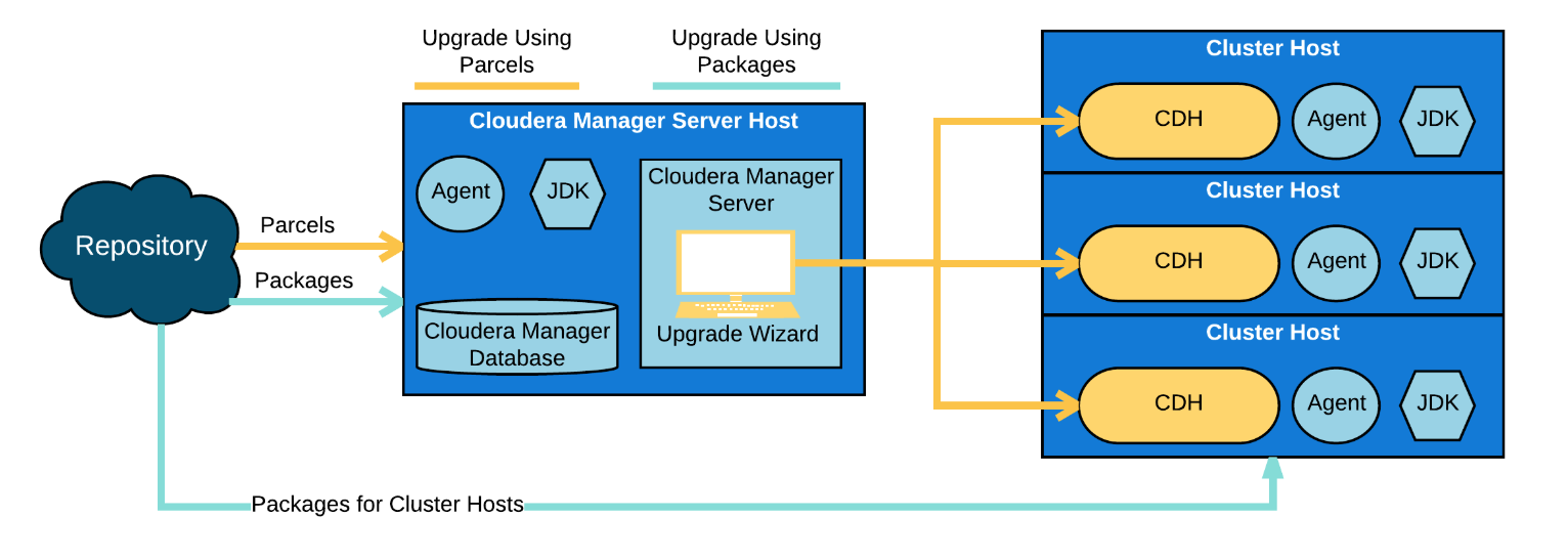 Cloudera Manager - Server & Agents
