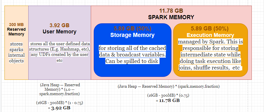 Spark Executor Memory Distribution